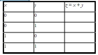 Truth Table for the OR Operation
